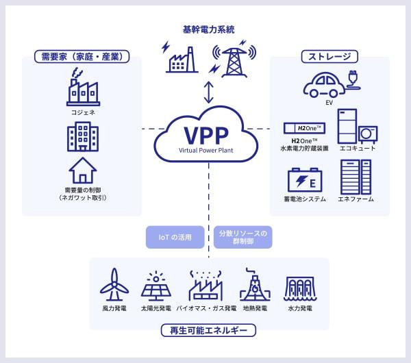 VPP(Virtual Power Plant)工事